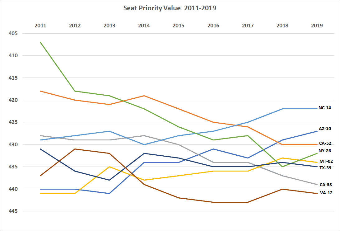 Seat Priority Value 2019.png